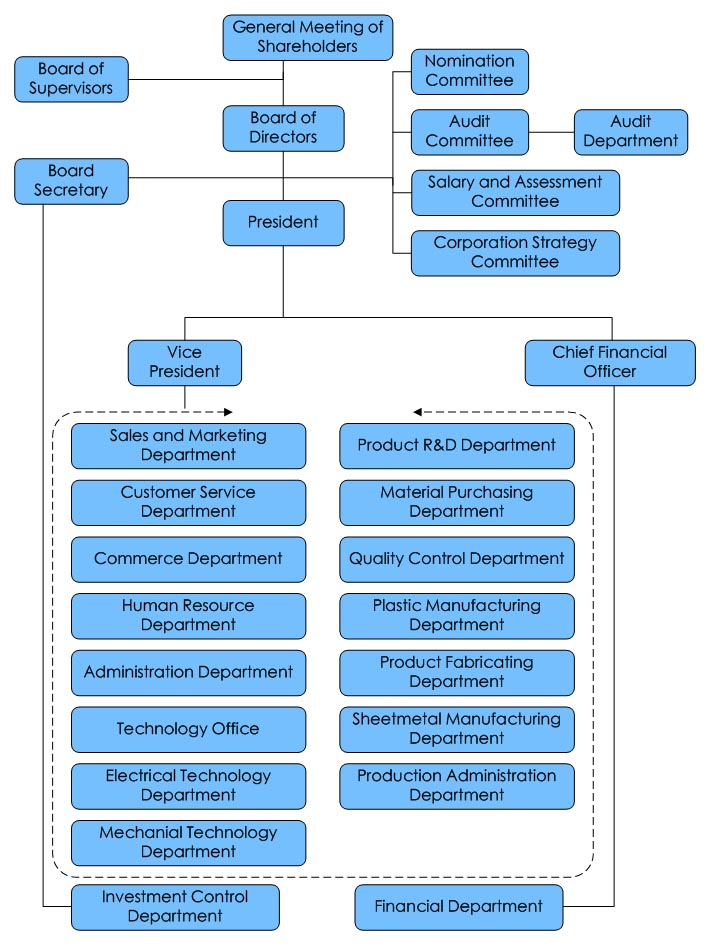 the organisational structure of telecommunications companies